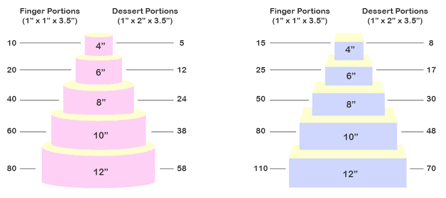 wedding cake portion sizes uk portion guide and pricing wedding cakes pembrokeshire 23538